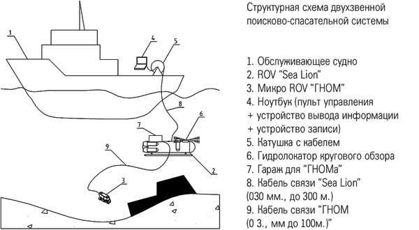 Схема работы двухзвенной системы